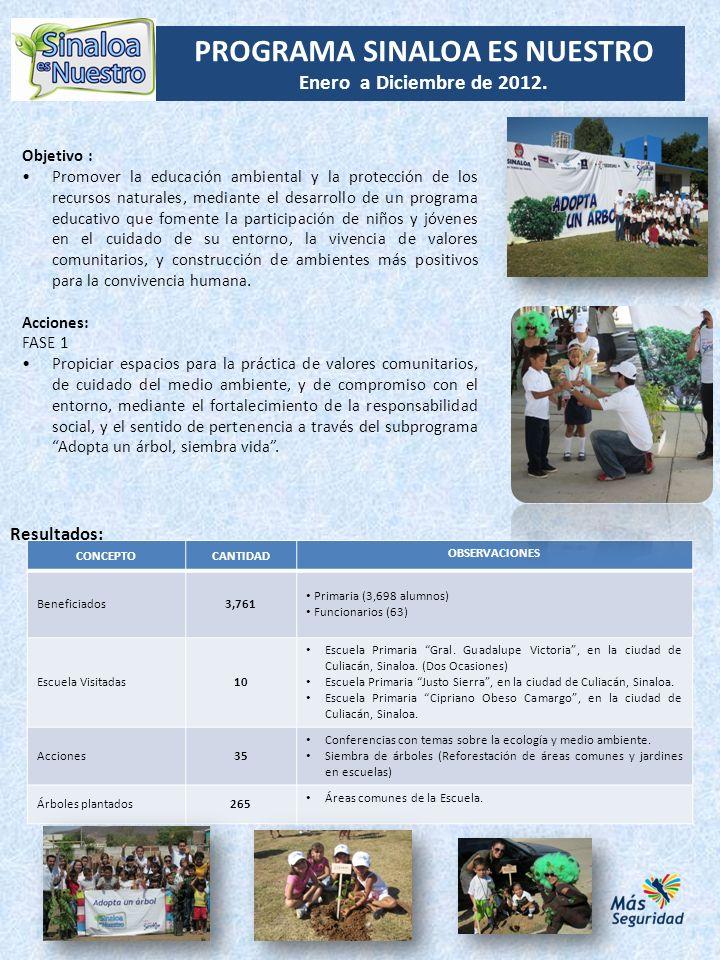 PROGRAMA SINALOA ES NUESTRO Enero a Diciembre de 2012. CONCEPTOCANTIDAD OBSERVACIONES Beneficiados3,761 Primaria (3,698 alumnos) Funcionarios (63) Esc