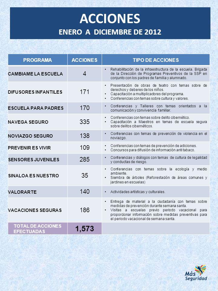 PROGRAMAACCIONESTIPO DE ACCIONES CAMBIAME LA ESCUELA 4 Rehabilitación de la infraestructura de la escuela. Brigada de la Dirección de Programas Preven