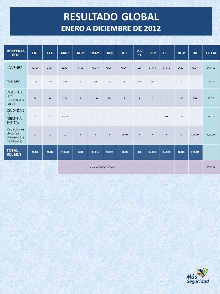 RESULTADO GLOBAL ENERO A DICIEMBRE DE 2012 BENEFICIA DOS ENEFEBMARABRMAYJUNJUL AG O SEPOCTNOVDICTOTAL JOVENES 19,73927,07430,4648,48019,64012,38710,60