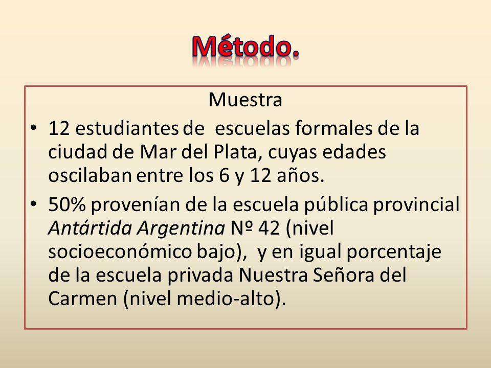 Muestra 12 estudiantes de escuelas formales de la ciudad de Mar del Plata, cuyas edades oscilaban entre los 6 y 12 años. 50% provenían de la escuela p