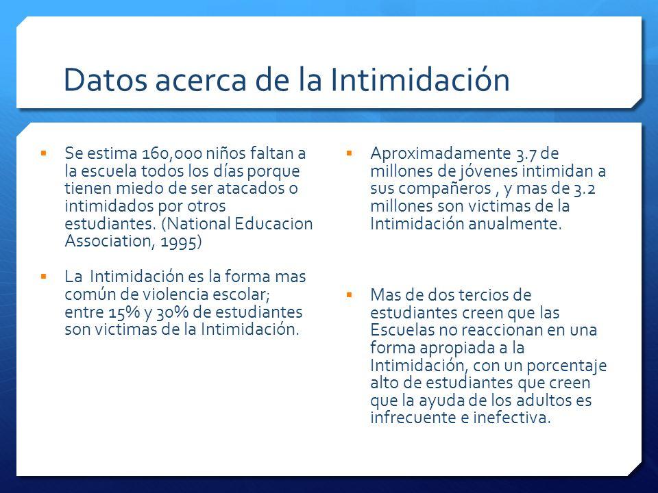 Datos acerca de la Intimidación Se estima 160,000 niños faltan a la escuela todos los días porque tienen miedo de ser atacados o intimidados por otros