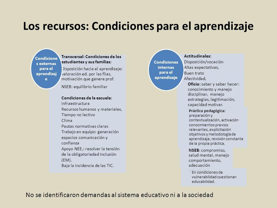 Los recursos: Condiciones para el aprendizaje Transversal: Condiciones de los estudiantes y sus familias: Disposición hacia el aprendizaje: valoración