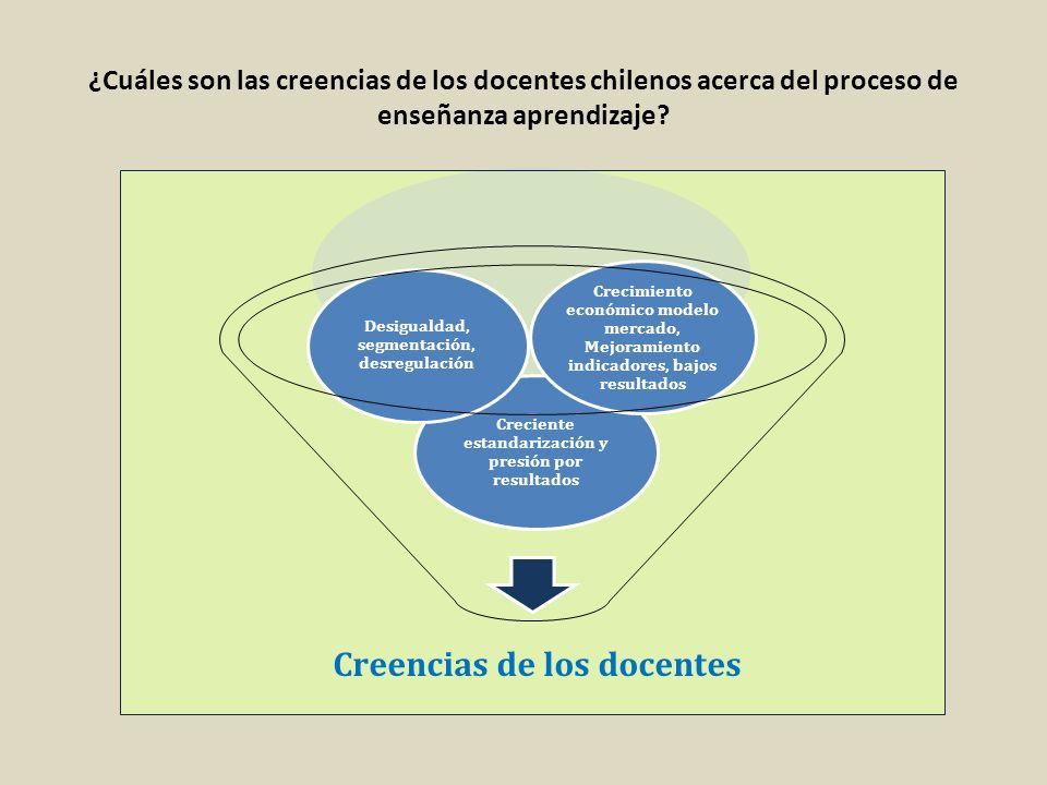 ¿Cuáles son las creencias de los docentes chilenos acerca del proceso de enseñanza aprendizaje? Creencias de los docentes Creciente estandarización y