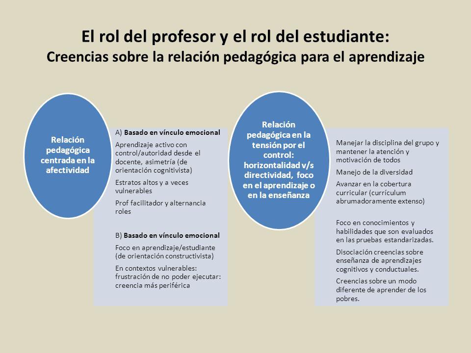 El rol del profesor y el rol del estudiante: Creencias sobre la relación pedagógica para el aprendizaje A) Basado en vínculo emocional Aprendizaje act
