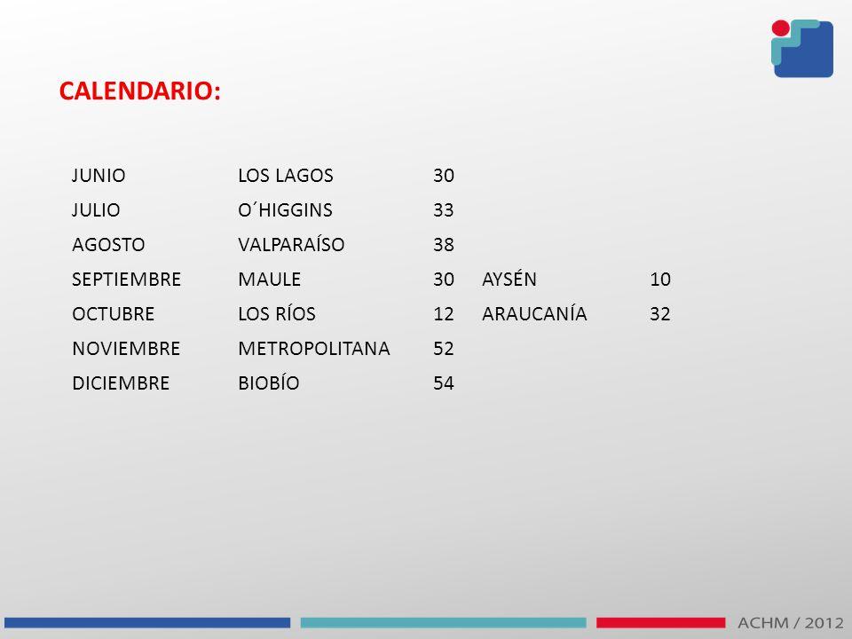 CALENDARIO: JUNIOLOS LAGOS30 JULIOO´HIGGINS33 AGOSTOVALPARAÍSO38 SEPTIEMBREMAULE30AYSÉN10 OCTUBRELOS RÍOS12ARAUCANÍA32 NOVIEMBREMETROPOLITANA52 DICIEM