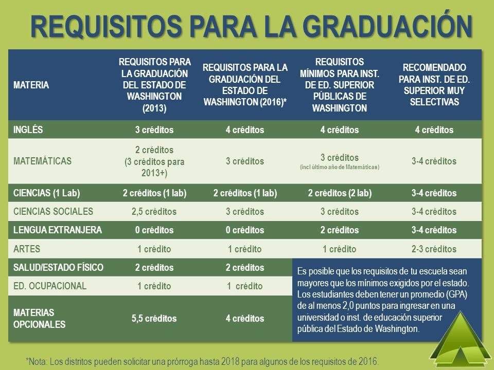 REQUISITOS PARA LA GRADUACIÓN *Nota: Los distritos pueden solicitar una prórroga hasta 2018 para algunos de los requisitos de 2016.