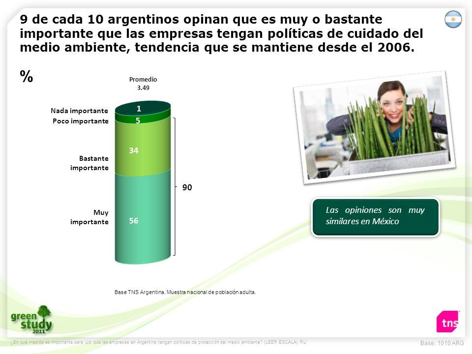 9 de cada 10 argentinos opinan que es muy o bastante importante que las empresas tengan políticas de cuidado del medio ambiente, tendencia que se mant