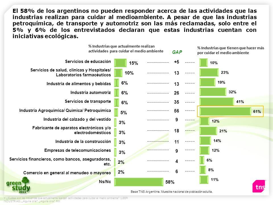 % Industrias que actualmente realizan actividades para cuidar el medio ambiente GAP % Industrias que tienen que hacer más por cuidar el medio ambiente