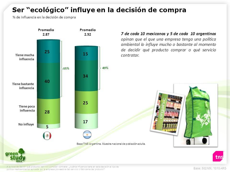 Ser ecológico influye en la decisión de compra 49% Tiene mucha influencia Tiene bastante influencia Tiene poca influencia No influye A la hora de deci