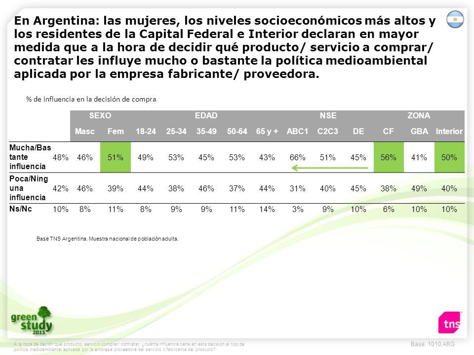 Base: 1010 ARG En Argentina: las mujeres, los niveles socioeconómicos más altos y los residentes de la Capital Federal e Interior declaran en mayor me