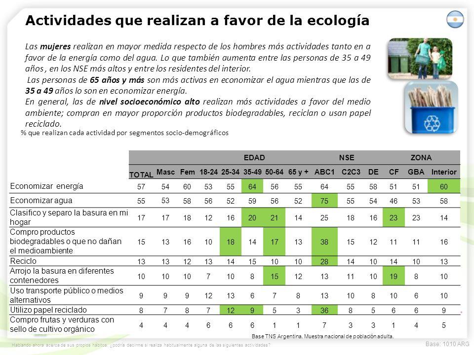 Actividades que realizan a favor de la ecología Hablando ahora acerca de sus propios hábitos, ¿podría decirme si realiza habitualmente alguna de las s