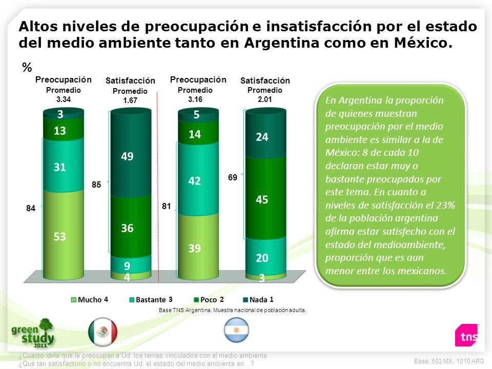 Altos niveles de preocupación e insatisfacción por el estado del medio ambiente tanto en Argentina como en México. En Argentina la proporción de quien