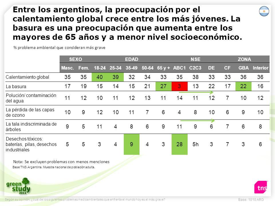 El calentamiento global es el problema más preocupante también en México, aunque aumenta esta preocupación entre los mexicanos.