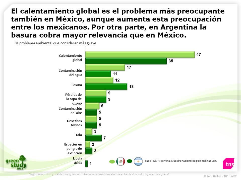 El calentamiento global es el problema más preocupante también en México, aunque aumenta esta preocupación entre los mexicanos. Por otra parte, en Arg