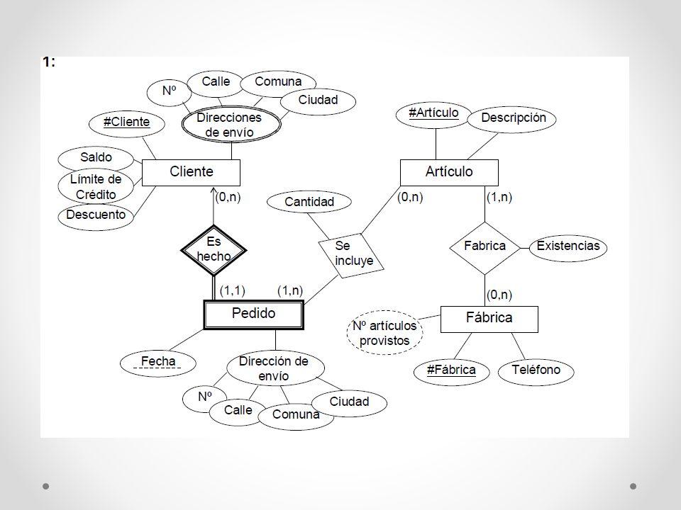 Ejercicio 2 | E-R + Access Sistema de ventas Le contratan para hacer una BD que permita apoyar la gestión de un sistema de ventas.