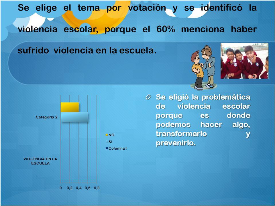 Se elige el tema por votación y se identificó la violencia escolar, porque el 60% menciona haber sufrido violencia en la escuela. Se eligió la problem