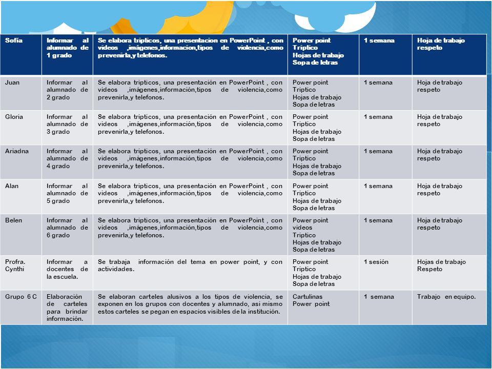 ETAPA 3 MANOS A LA OBRA Exposición en los grupos Trípticos Hojas de trabajo