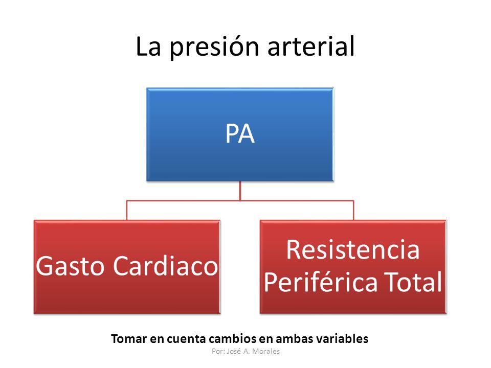 La presión arterial PA Gasto Cardiaco Resistencia Periférica Total Tomar en cuenta cambios en ambas variables Por: José A. Morales