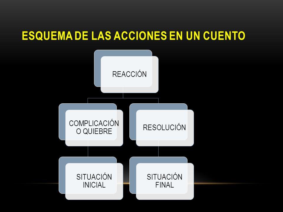 ESQUEMA DE LAS ACCIONES EN UN CUENTO REACCIÓN COMPLICACIÓN O QUIEBRE SITUACIÓN INICIAL RESOLUCIÓN SITUACIÓN FINAL