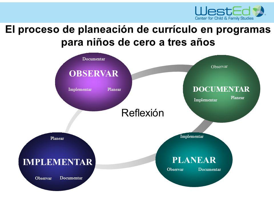 El proceso reflexivo de planeación de currículo Póster Cree un póster que incluya lo siguiente: -Observación -Documentación -Reflexión y planeación -Implementación Exhíbalo