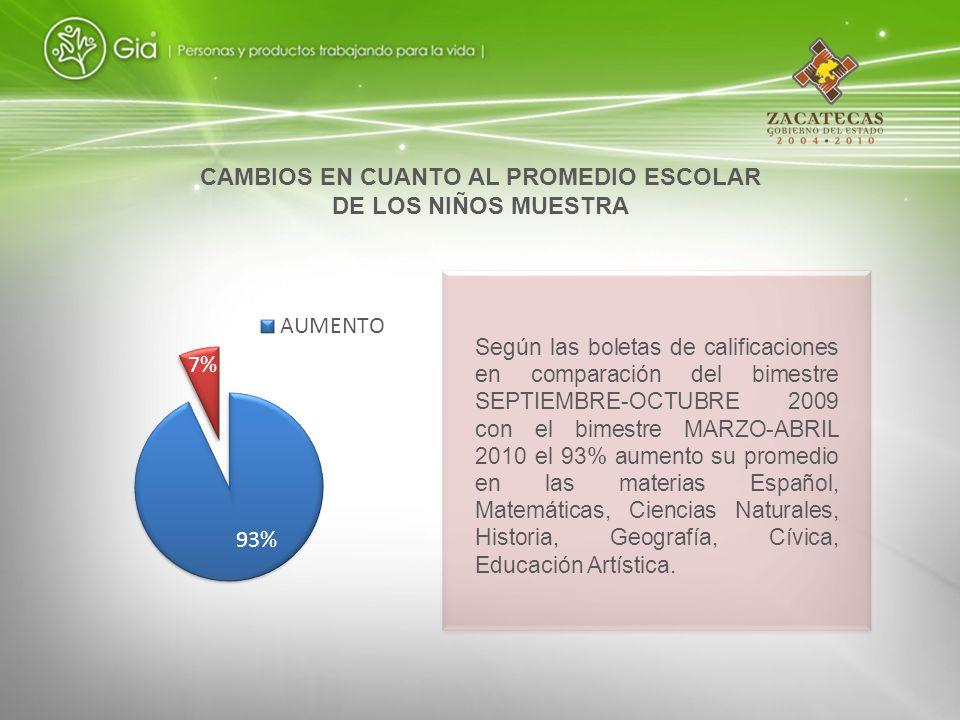 Según las boletas de calificaciones en comparación del bimestre SEPTIEMBRE-OCTUBRE 2009 con el bimestre MARZO-ABRIL 2010 el 93% aumento su promedio en