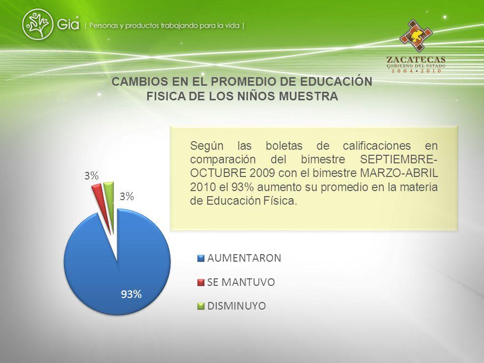 Según las boletas de calificaciones en comparación del bimestre SEPTIEMBRE- OCTUBRE 2009 con el bimestre MARZO-ABRIL 2010 el 93% aumento su promedio e