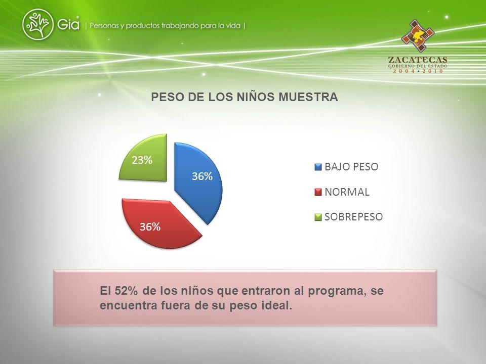 El 52% de los niños que entraron al programa, se encuentra fuera de su peso ideal. PESO DE LOS NIÑOS MUESTRA