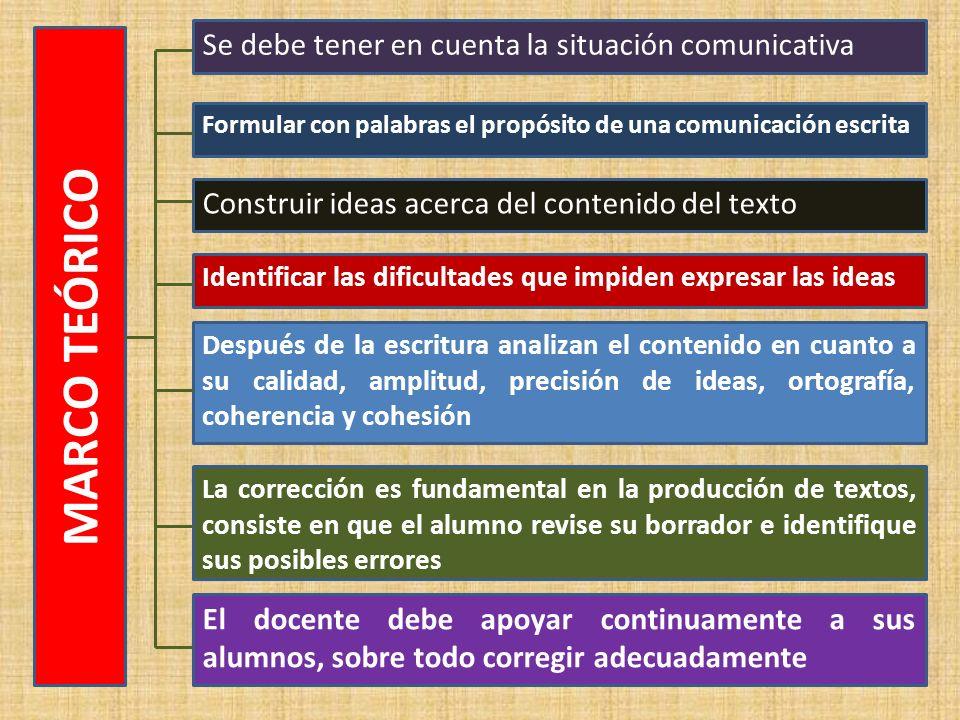 ÁRBOL DE PROBLEMAS Escritura mecánica y reproductiva por parte de los niños. Escaso manejo de los procesos de producción de informes científicos. Inad