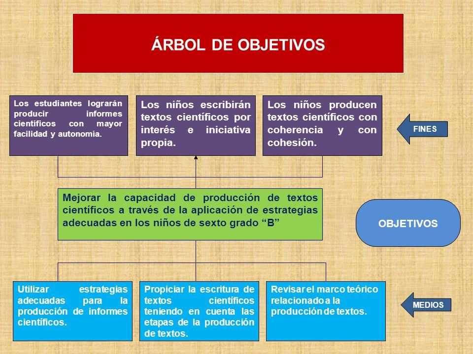 MARCO TEÓRICO Se debe tener en cuenta la situación comunicativa Formular con palabras el propósito de una comunicación escrita Construir ideas acerca