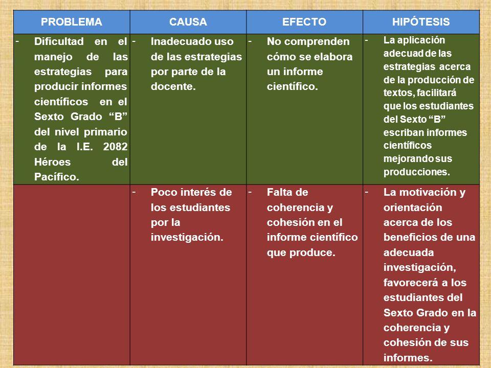 ÁRBOL DE OBJETIVOS Mejorar la capacidad de producción de textos científicos a través de la aplicación de estrategias adecuadas en los niños de sexto g