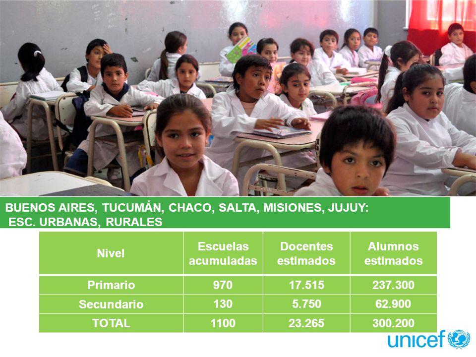 IMPACTO ALCANZADO Nivel Escuelas acumuladas Docentes estimados Alumnos estimados Primario97017.515237.300 Secundario 1305.75062.900 TOTAL110023.265300.200 BUENOS AIRES, TUCUMÁN, CHACO, SALTA, MISIONES, JUJUY: ESC.