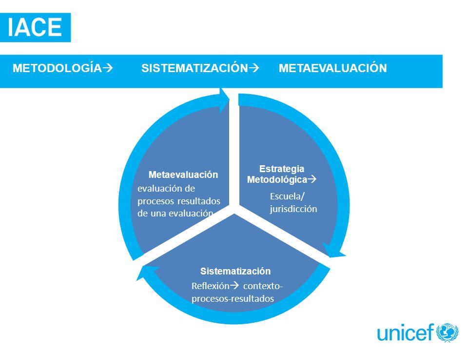 Estrategia Metodológica Sistematización Metaevaluación Escuela/ jurisdicción Reflexión contexto- procesos-resultados evaluación de procesos resultados de una evaluación METODOLOGÍA SISTEMATIZACIÓN METAEVALUACIÓN