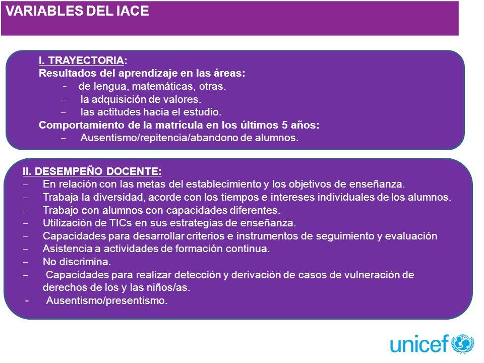 VARIABLES DEL IACE I.