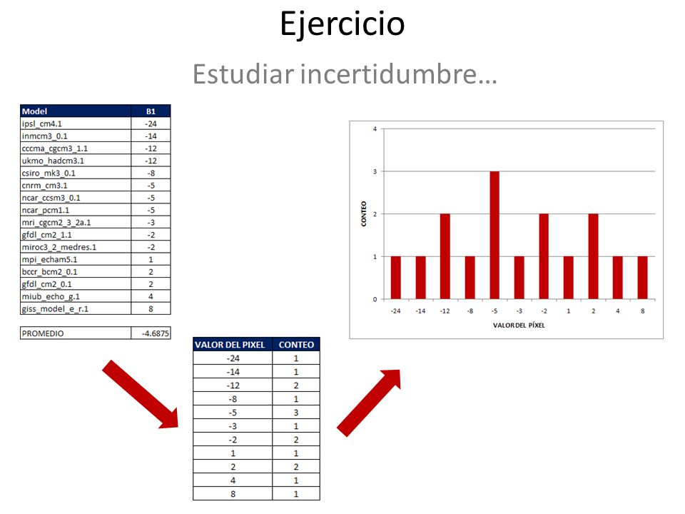 Ejercicio CLIMA HISTORICO (1950-2000) Escribir 4 líneas (máximo) acerca de los valores absolutos observados de: 1.Grupo I CAM: temperatura (por elevación) y precipitación (por vertiente) 2.Grupo II SAM: temperatura (por elevación) y precipitación (cuenca Amazonas y los Andes).