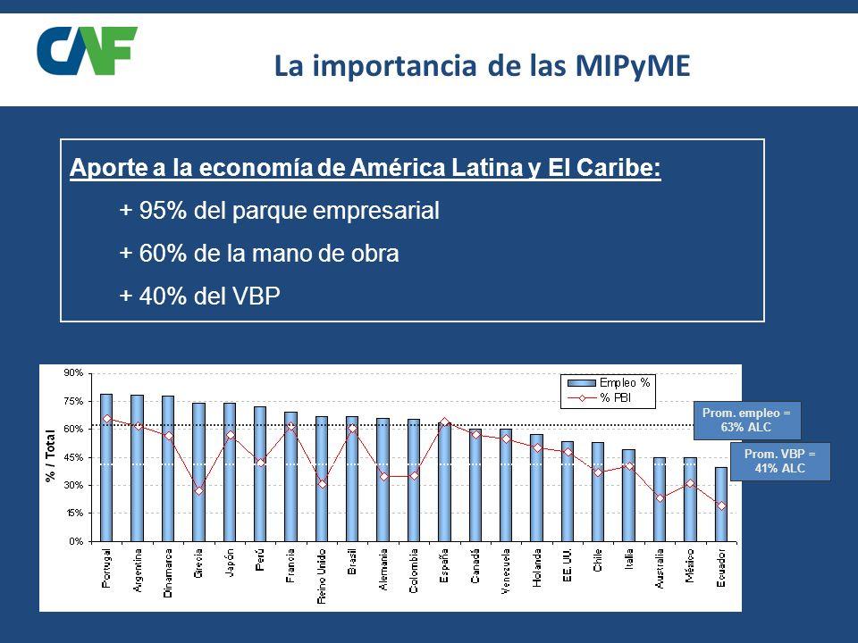 Aporte a la economía de América Latina y El Caribe: + 95% del parque empresarial + 60% de la mano de obra + 40% del VBP Prom.