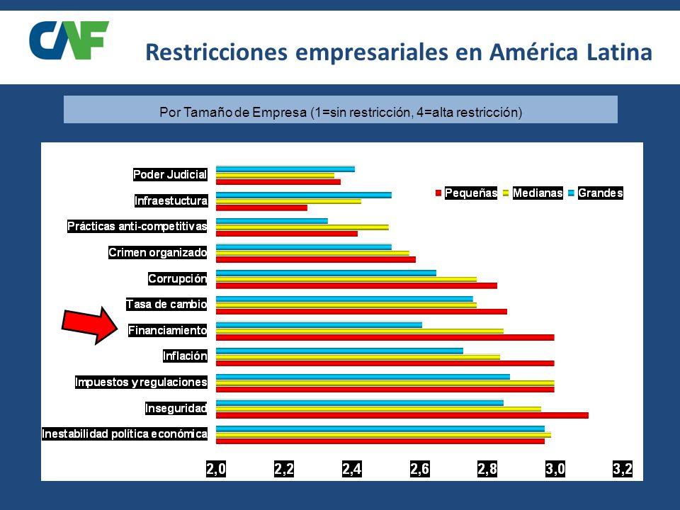 Por Tamaño de Empresa (1=sin restricción, 4=alta restricción) Restricciones empresariales en América Latina