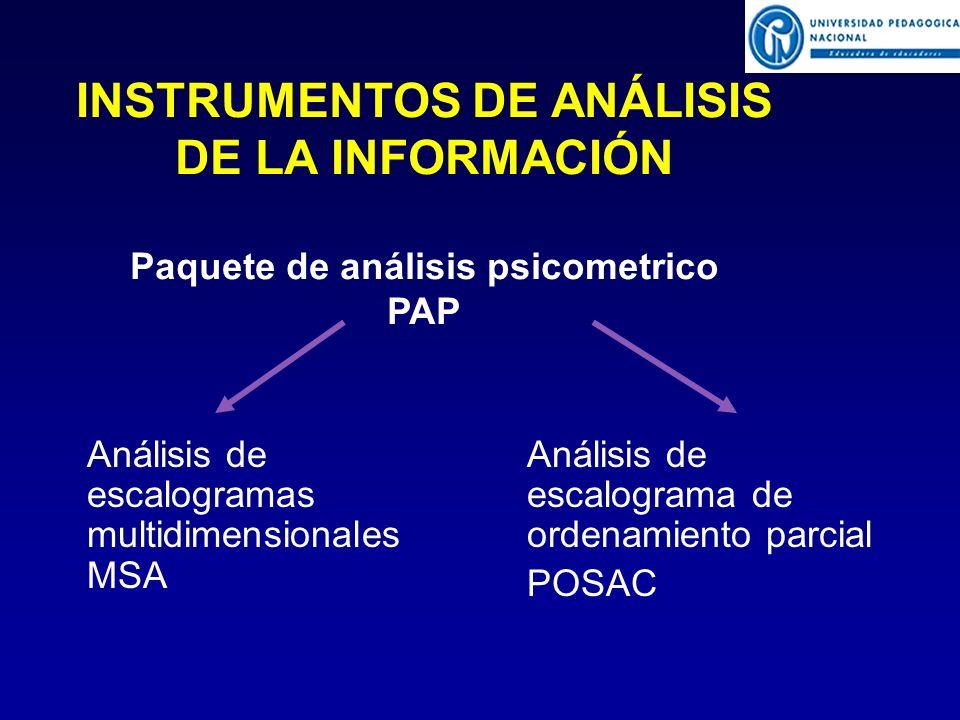 INSTRUMENTOS DE ANÁLISIS DE LA INFORMACIÓN Paquete de análisis psicometrico PAP Análisis de escalogramas multidimensionales MSA Análisis de escalograma de ordenamiento parcial POSAC
