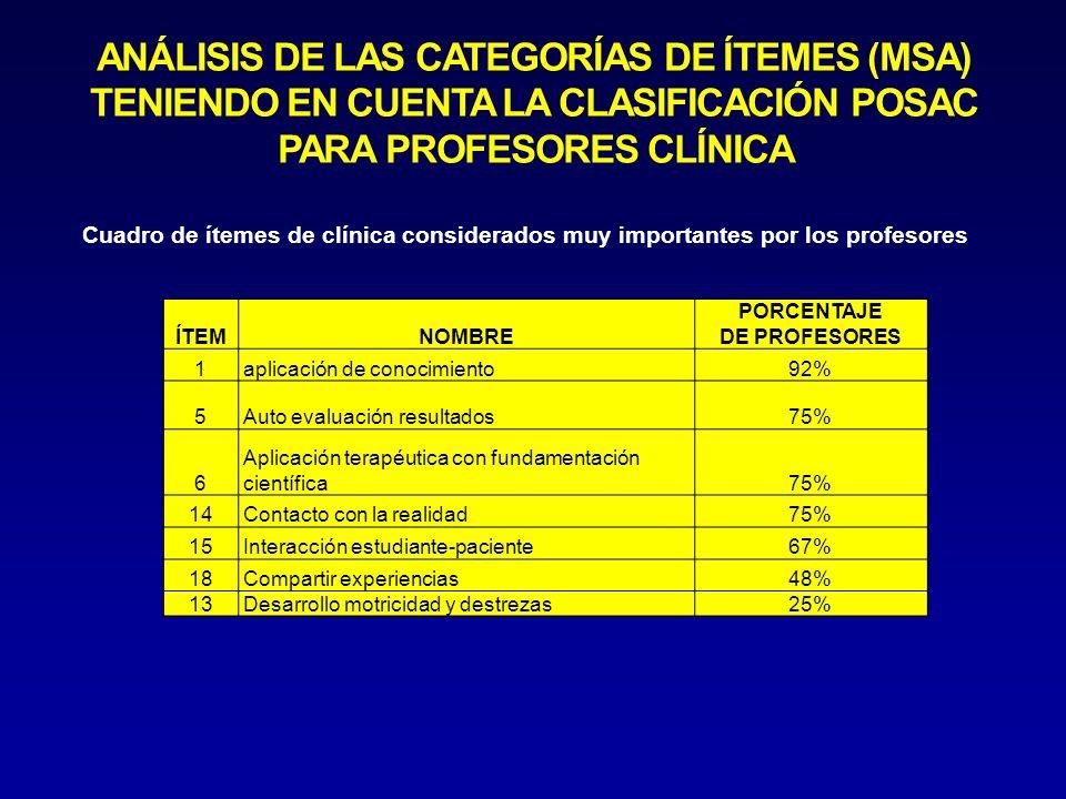 ÍTEMNOMBRE PORCENTAJE DE PROFESORES 1aplicación de conocimiento92% 5Auto evaluación resultados75% 6 Aplicación terapéutica con fundamentación científica75% 14Contacto con la realidad75% 15Interacción estudiante-paciente67% 18Compartir experiencias48% 13Desarrollo motricidad y destrezas25% Cuadro de ítemes de clínica considerados muy importantes por los profesores