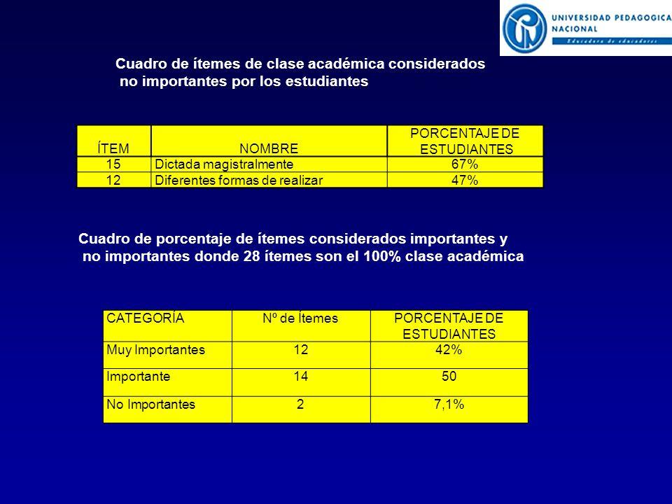 ÍTEMNOMBRE PORCENTAJE DE ESTUDIANTES 15Dictada magistralmente67% 12Diferentes formas de realizar47% Cuadro de ítemes de clase académica considerados no importantes por los estudiantes CATEGORÍANº de ÍtemesPORCENTAJE DE ESTUDIANTES Muy Importantes1242% Importante1450 No Importantes27,1% Cuadro de porcentaje de ítemes considerados importantes y no importantes donde 28 ítemes son el 100% clase académica