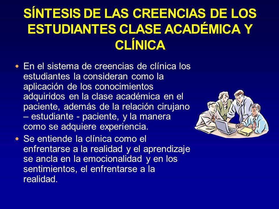 En el sistema de creencias de clínica los estudiantes la consideran como la aplicación de los conocimientos adquiridos en la clase académica en el paciente, además de la relación cirujano – estudiante - paciente, y la manera como se adquiere experiencia.