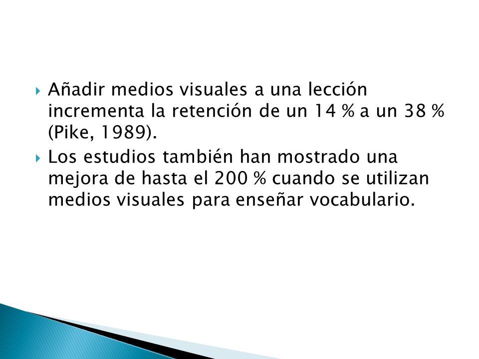 Añadir medios visuales a una lección incrementa la retención de un 14 % a un 38 % (Pike, 1989).