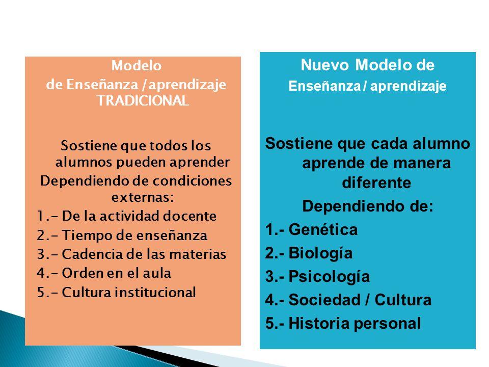 Modelo de Enseñanza /aprendizaje TRADICIONAL Sostiene que todos los alumnos pueden aprender Dependiendo de condiciones externas: 1.- De la actividad docente 2.- Tiempo de enseñanza 3.- Cadencia de las materias 4.- Orden en el aula 5.- Cultura institucional Nuevo Modelo de Enseñanza / aprendizaje Sostiene que cada alumno aprende de manera diferente Dependiendo de: 1.- Genética 2.- Biología 3.- Psicología 4.- Sociedad / Cultura 5.- Historia personal
