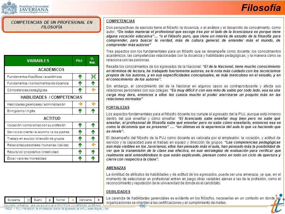 Info203 – PUJ – Percepción de empleadores acerca de egresados de la PUJ sedes Bogotá y Cali Documento confidencial, para uso exclusivo de la PONTIFICIA UNIVERSIDAD JAVERIANA 106 COMPETENCIAS DE UN PROFESIONAL EN FILOSOFÍA VARIABLES PUJ U.