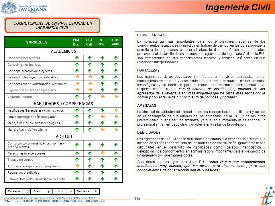 Info203 – PUJ – Percepción de empleadores acerca de egresados de la PUJ sedes Bogotá y Cali Documento confidencial, para uso exclusivo de la PONTIFICIA UNIVERSIDAD JAVERIANA 112 COMPETENCIAS DE UN PROFESIONAL EN INGENIERÍA CIVIL VARIABLES PUJ Btá.
