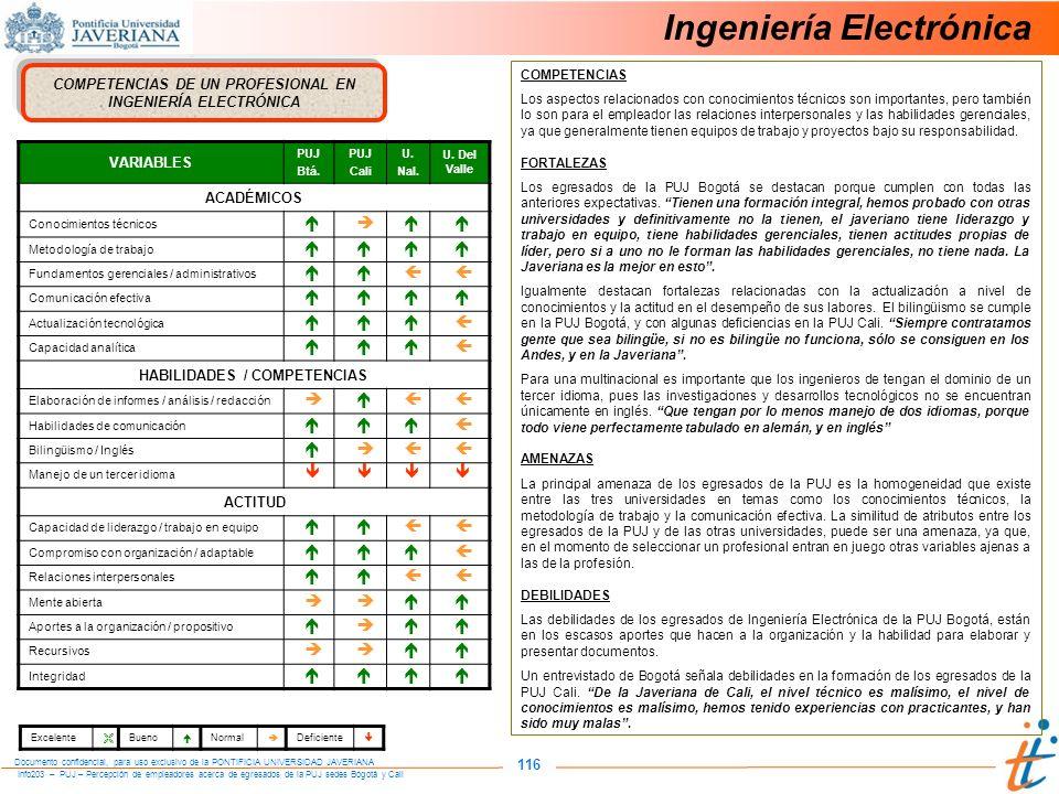 Info203 – PUJ – Percepción de empleadores acerca de egresados de la PUJ sedes Bogotá y Cali Documento confidencial, para uso exclusivo de la PONTIFICIA UNIVERSIDAD JAVERIANA 116 Ingeniería Electrónica COMPETENCIAS DE UN PROFESIONAL EN INGENIERÍA ELECTRÓNICA VARIABLES PUJ Btá.