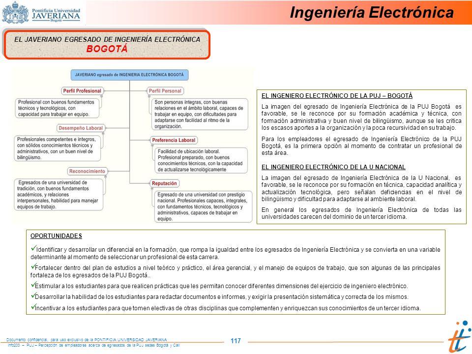 Info203 – PUJ – Percepción de empleadores acerca de egresados de la PUJ sedes Bogotá y Cali Documento confidencial, para uso exclusivo de la PONTIFICIA UNIVERSIDAD JAVERIANA 117 Ingeniería Electrónica EL JAVERIANO EGRESADO DE INGENIERÍA ELECTRÓNICA BOGOTÁ OPORTUNIDADES Identificar y desarrollar un diferencial en la formación, que rompa la igualdad entre los egresados de Ingeniería Electrónica y se convierta en una variable determinante al momento de seleccionar un profesional de esta carrera.