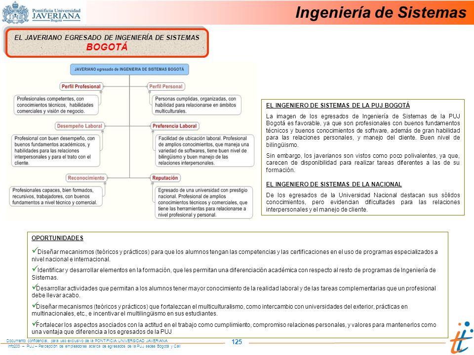 Info203 – PUJ – Percepción de empleadores acerca de egresados de la PUJ sedes Bogotá y Cali Documento confidencial, para uso exclusivo de la PONTIFICIA UNIVERSIDAD JAVERIANA 125 Ingeniería de Sistemas EL JAVERIANO EGRESADO DE INGENIERÍA DE SISTEMAS BOGOTÁ OPORTUNIDADES Diseñar mecanismos (teóricos y prácticos) para que los alumnos tengan las competencias y las certificaciones en el uso de programas especializados a nivel nacional e internacional.