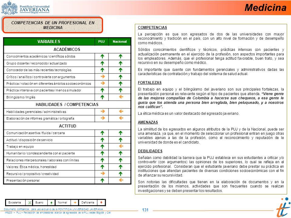 Info203 – PUJ – Percepción de empleadores acerca de egresados de la PUJ sedes Bogotá y Cali Documento confidencial, para uso exclusivo de la PONTIFICIA UNIVERSIDAD JAVERIANA 131 COMPETENCIAS DE UN PROFESIONAL EN MEDICINA VARIABLES PUJNacional ACADÉMICOS Conocimientos académicos / científicos sólidos Grupo docente / reconocido / actualizado Conocedor de las más recientes tecnologías Crítico / analítico / controvierte con argumentos Práctica / rotación en diferentes ámbitos socioeconómicos Práctica intensiva con pacientes / menos simulador Bilingüismo / Inglés HABILIDADES / COMPETENCIAS Habilidades gerenciales / administrativas Elaboración de informes gramática / ortografía ACTITUD Comunicación asertiva / fluida / cercana Actitud / disposición de servicio Trabajo en equipo Humanitario / condescendiente con el paciente Relaciones interpersonales / laborales con límites Valores: Ética médica, honestidad Recursivo / propositivo / creatividad Presentación personal COMPETENCIAS La percepción es que son egresados de dos de las universidades con mayor reconocimiento y tradición en el país, con un alto nivel de formación y de desempeño como médicos.