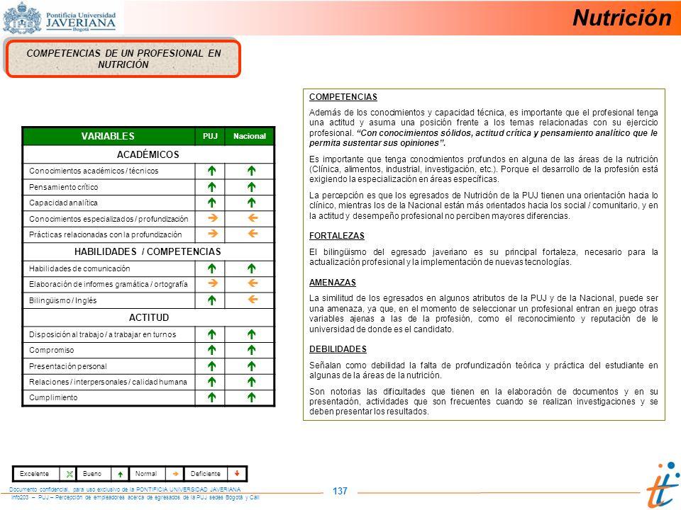 Info203 – PUJ – Percepción de empleadores acerca de egresados de la PUJ sedes Bogotá y Cali Documento confidencial, para uso exclusivo de la PONTIFICIA UNIVERSIDAD JAVERIANA 137 COMPETENCIAS DE UN PROFESIONAL EN NUTRICIÓN VARIABLES PUJNacional ACADÉMICOS Conocimientos académicos / técnicos Pensamiento crítico Capacidad analítica Conocimientos especializados / profundización Prácticas relacionadas con la profundización HABILIDADES / COMPETENCIAS Habilidades de comunicación Elaboración de informes gramática / ortografía Bilingüismo / Inglés ACTITUD Disposición al trabajo / a trabajar en turnos Compromiso Presentación personal Relaciones / interpersonales / calidad humana Cumplimiento COMPETENCIAS Además de los conocimientos y capacidad técnica, es importante que el profesional tenga una actitud y asuma una posición frente a los temas relacionadas con su ejercicio profesional.