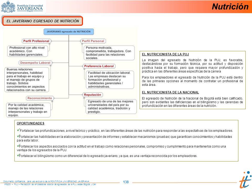 Info203 – PUJ – Percepción de empleadores acerca de egresados de la PUJ sedes Bogotá y Cali Documento confidencial, para uso exclusivo de la PONTIFICIA UNIVERSIDAD JAVERIANA 138 EL JAVERIANO EGRESADO DE NUTRICIÓN OPORTUNIDADES Fortalecer las profundizaciones, a nivel teórico y práctico, en las diferentes áreas de las nutrición para responder a las expectativas de los empleadores.